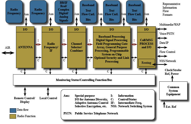 Via the Wireless Innovation Forum, an industry group focused on SDR and related technologies.
