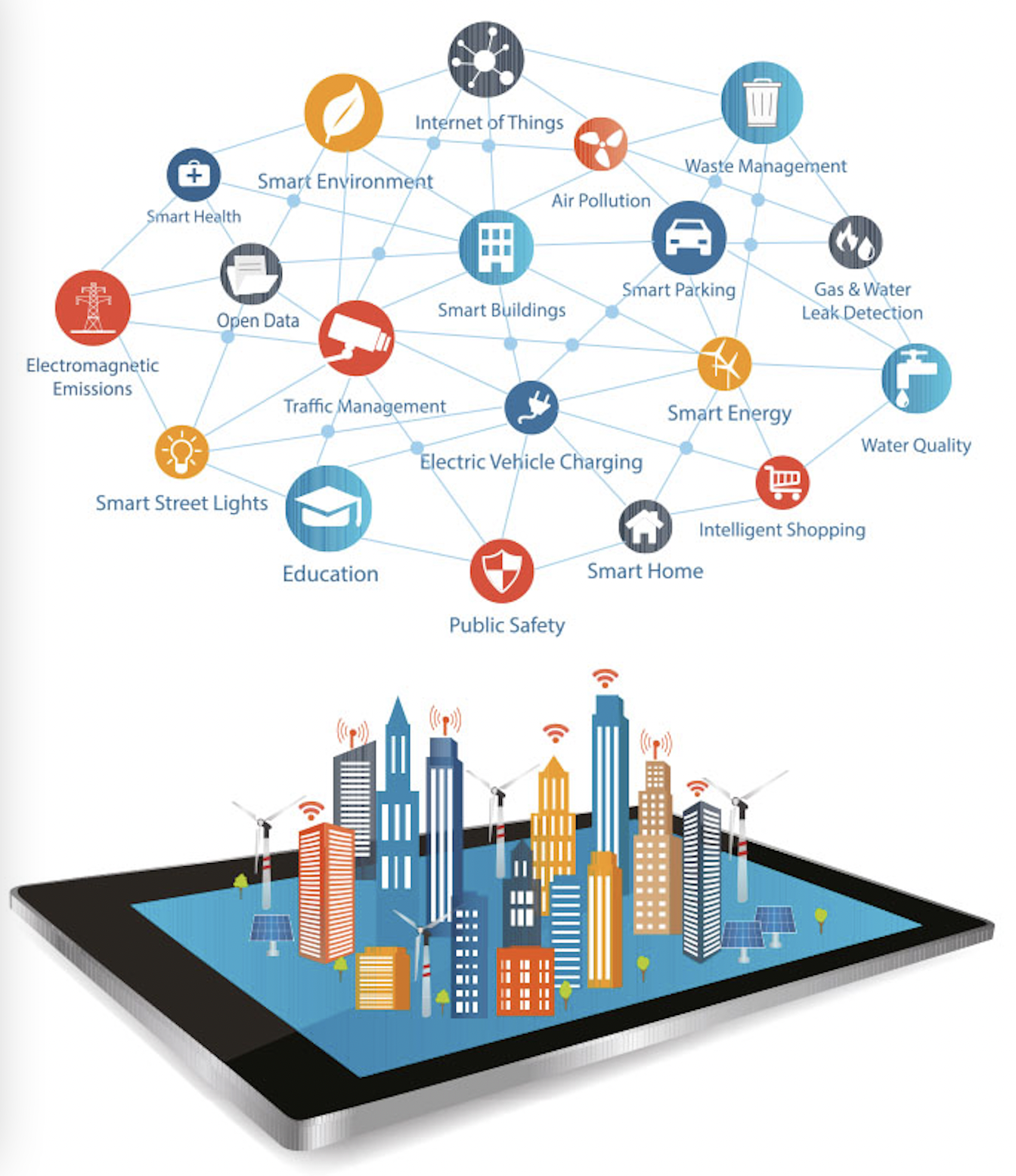 Use cases for smart citiesOverview