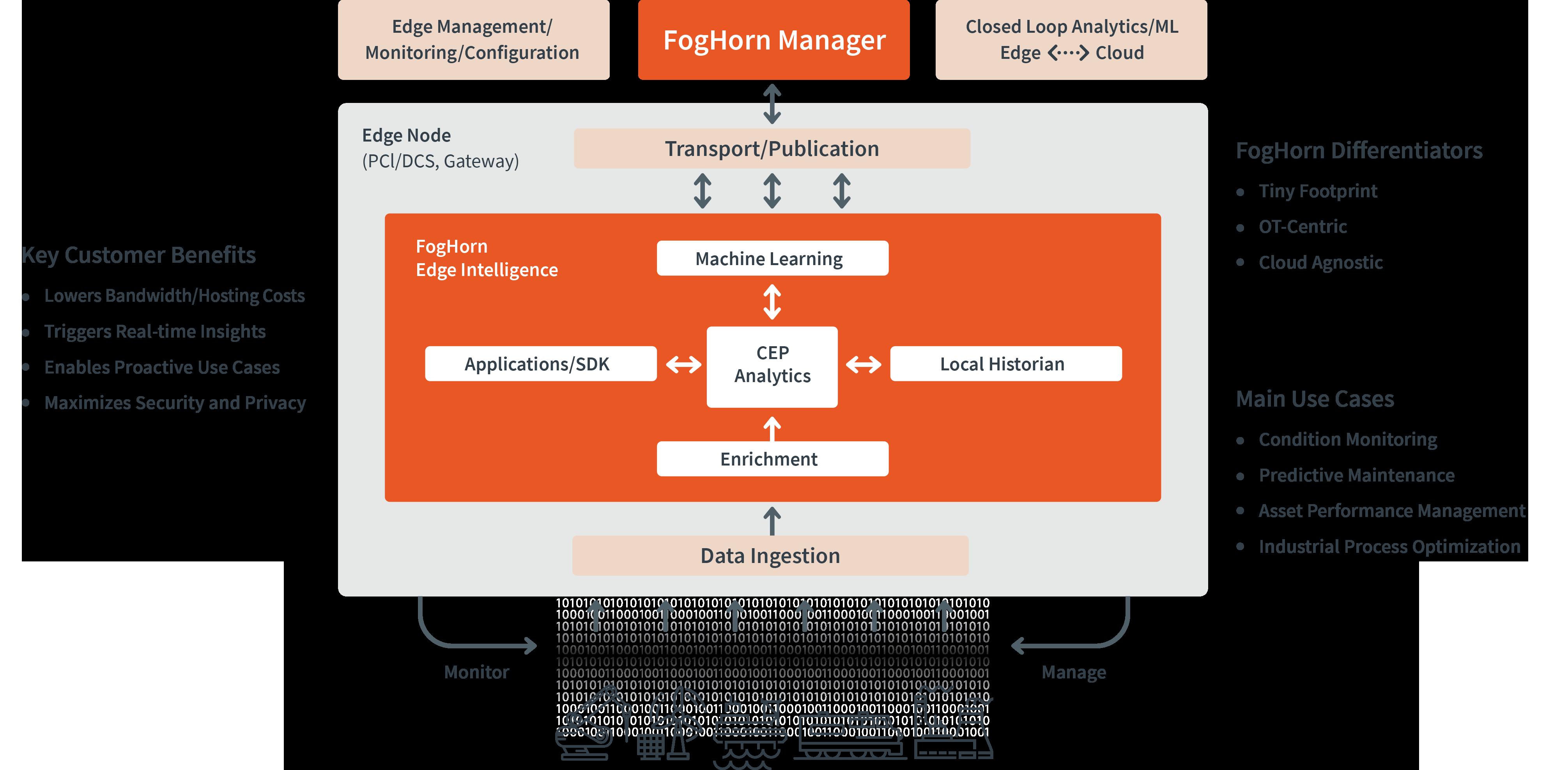 Map of where in data stream FogHorn places their Lightning Edge Intelligence platform.
