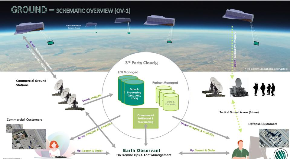Earth Observant's conceptual overview of it's Stingray imaging satellite constellation.