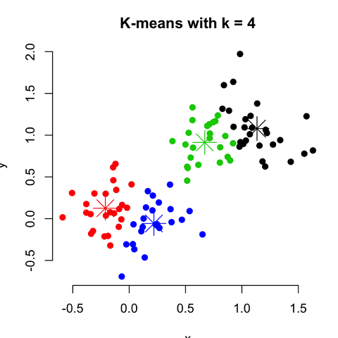 A demonstration of how K-means groups data.