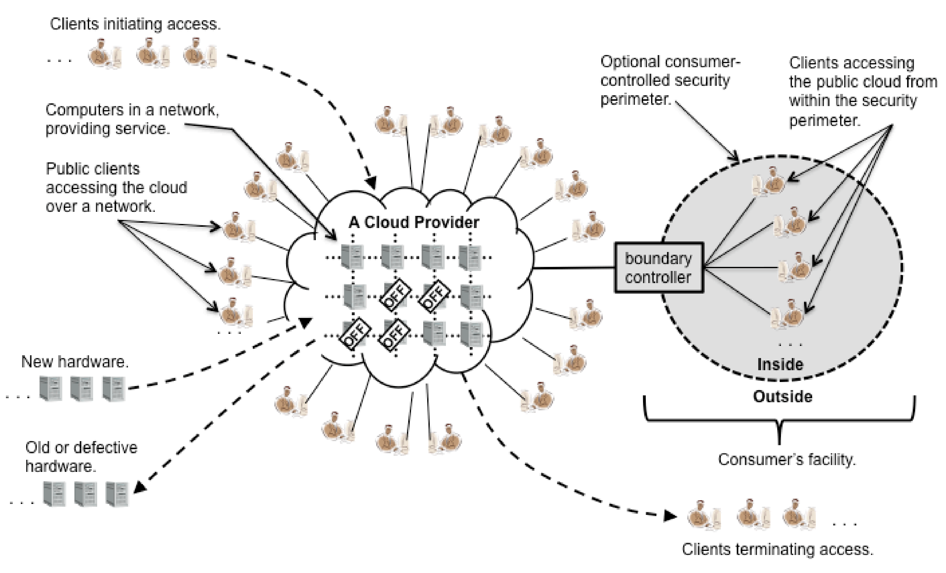 ViaDiagram of public cloud computing environment, via the NIST